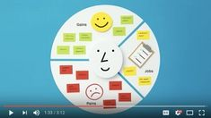A study by Simon Kucher & Partners found that of new products and services introduced to the market fail to deliver on expectations. It doesn't have to be that way. Strategic Marketing Plan, Digital Marketing Strategy, Social Marketing, Value Proposition Canvas, Business Model Canvas, Design Thinking, That Way, New Work, Fails