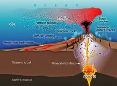 Geology IN: Everything about the Volcanic processes