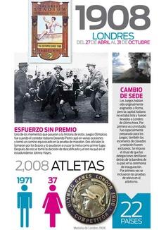 La historia de los Juegos Olímpicos modernos: 1908 LONDRES