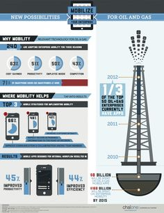 Mobilize Your Enterprise: New Possibilities for Oil and Gas