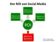 Prof. Dr. Heike Simmet Mit der zunehmenden Verbreitung von Social Media als weitgehend akzeptierter Kommunikationsstandard in Wirtschaft, Politik und Gesellschaft rückt die Frage nach dem erzielbar