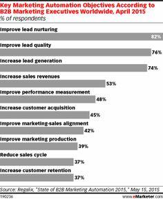 Key Marketing Automa