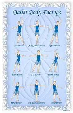 CUTE Ballet Essentials - 4 Educational Ballet Posters by Dance Teacher Press