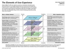 Elements of UX