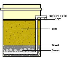 Pinterest the world s catalog of ideas for Diy gravel filter