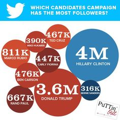 Could it be that 140 characters at a time is the best way to follow a political campaign? ;) #Election2016 #Twitter #SMM #Marketing #PuTTinOuT http://www.socialmediatoday.com/social-networks/aweiner/2015-08-18/politics��_