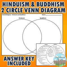Hinduism and Buddhism Two Circle Venn Diagram Religion Activities, History Activities, Social Studies Resources, Teaching Resources, Grades, Unit Plan, World Religions, Compare And Contrast, Teacher Blogs