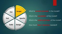 Scope Specify DesignBuild Test Use What to include (exclude) in the model? What is the complexity of the model? Financial Modeling, Model Test, Learning, Design, Studying, Teaching, Design Comics