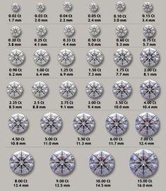 Diamond Chart, Diamond Sizes, Bijoux Design, Jewelry Design, Gems Jewelry, Diamond Jewelry, Jewelry Drawing, Engagement Ring Styles, Tiffany Jewelry