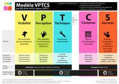 Accessibilité Web / visibilité, perception et technique au service des contenus et des services.