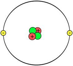 Esquema de un átomo de helio.
