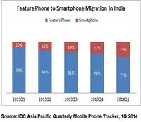 IDC reveals reason behind Nokia 225, says India highest growing market in Q1, 2014