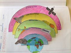 Strati dell'atmosfera Science Toys, Science For Kids, Science Activities, Science And Nature, Science Classroom, Teaching Science, Social Science, Classroom Activities, Teaching Learning Material