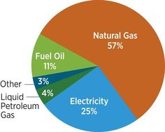 More than HALF of home heating systems use natural gas.    Source: Buildings Energy Data Book 2010, 2.1.1