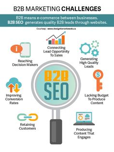 SEO Strategy for Business to Business