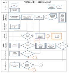 Diagrama de flujo wikipedia la enciclopedia libre diagrama de dof diario oficial de la federacin ccuart Gallery