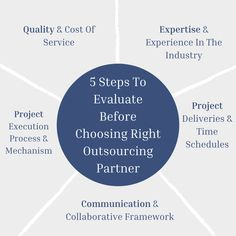 Partnering with the right outsourcing company is a strategic step you should take your business to the next level. Let's take a look at some important factors you must consider to choose the right design support partner. ✅For More Inquiries: 🌐: www.theaecassociates.com 📧: info@theaecassociates.com 📲: +1 (408) 540-6462 (USA) ..... ... .. . #theaecassociactes #bimoutsourcing #bimservices #cadoutsourcing #bimoutsourcingservices #outsourcingservices