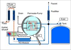 Reverse Osmosis Permeate Pump, How It Works - FreshWaterSystems.com