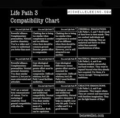 Numerology Spirituality - Life Path 3 Number Compatibility Chart Get your personalized numerology reading life path calculator life path how to life path number life path relationships life path spiritual Life Path 3, Life Path Number, Numerology Compatibility, Compatibility Chart, Astrology Numerology, Numerology Numbers, Numerology Chart, What Is Birthday, Leadership Personality