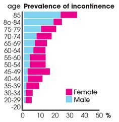 Urinary Incontinence is more common that one would imagine