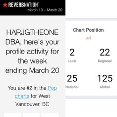 HARJGTHEONE GOHD HGOHD — Thanks fans over 22 months top 10, No.2 this week ...