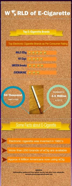 Get information about top e cigarette brands and some facts about electronic cigarette Cigarettes Électroniques, Electronic Cigarettes, E Cigarette Brands, V2 Cigs, Nice Tops, Vape, Infographic, Facts, Good Things