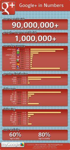Los números de Google+