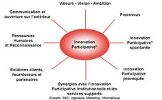 Les 8 dimensions du Référentiel de l'Innovation Participative Ambition, Intelligence Collective, Communication, Innovation, Change Management, Marketing, Dimensions, Chart, Relationships