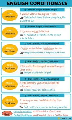 Conditionals: 04 Types Of Conditional Sentences – English Lessons English Grammar Tenses, Teaching English Grammar, English Verbs, English Sentences, English Vocabulary Words, Grammar And Vocabulary, English Phrases, English Language Learning, English Writing