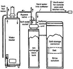 Water Softener Diy Home Improvement Pinterest Water
