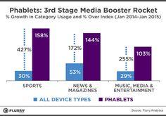 Les phablets boostent la consommation de media (Source : Flurry - Mars 2015)