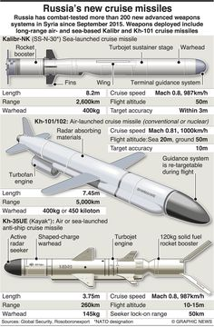 MILITARY: Russia's new cruise missiles infographic Military Weapons, Military Aircraft, Cruise Missile, Aircraft Design, Armada, Navy Ships, Military Equipment, Aircraft Carrier, War Machine