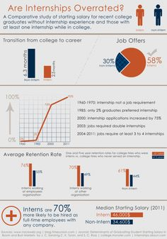 Superb A Comparative Study Of Starting Salary For Recent College Graduates Without  Internship · Career AdviceGraduation ...