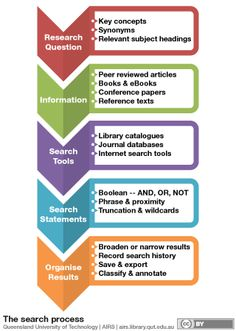 Search Process infographic. The search process includes writing your research question, finding information using search tools and statements and organising your results.