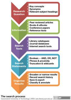 Qualitative Research Essays (Examples)