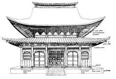 Elévation du Jizodo du Shofuku-ji (temple de l'école Rinzai), Fukuoka, 1407 époque Muromachi. | Terrasse damée surélévation + toiture incurvée influences chinoises (surélévation sur pilotis au Japon normalement); usage tuiles + bardeaux d'écorce de cyprès; encorbellement consoles de style Zen jusque entrecolonnements.