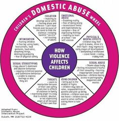 Social Work Helper — Domestic Violence and Abuse Wheel Adapted for. Coping Skills, Social Skills, Coaching, School Social Work, Social Work Exam, How To Express Feelings, Therapy Tools, Therapy Ideas, Kids Therapy