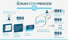 At Maxxor we use the SCRUM process for agile software development. Agile Software Development, Software Testing, Computer Programming, Amélioration Continue, Enterprise Content Management, User Centered Design, Behavioral Economics, Project Management Templates, Learning