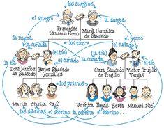 http://www.mhhe.com/socscience/spanish/puntos/graphics/puntos_6e/oht/familia/la_familia3.gif
