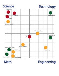 STEM games. Green = beginner, Yellow = intermediate, Red = advanced