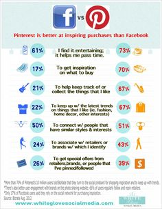 #PinterestExpert reveals how Pinterest Is Better At Inspiring Purchases Than Facebook! Go here to read the full article http://www.whiteglovesocialmedia.com/infographics-pinterest-social-media-marketing-pinterest-is-better-at-inspiring-purchases-than-facebook/