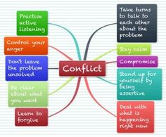 Coaching  - Conflict  Resolution - mindmap 1