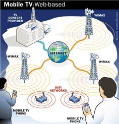 Mobile TV Web-based