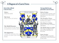 Diagram of a coat of arms #amwriting #medieval