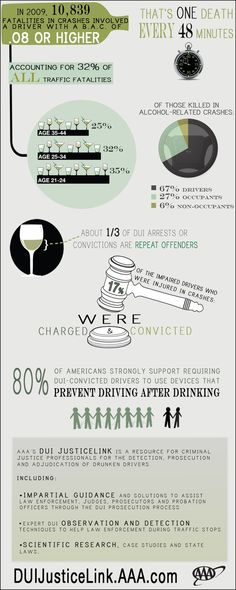 www.dwibusters.com 915-541-6006 - TEXAS Law Offices of Sergio A. Saldivar More than 10,000+ people die in car wrecks every year with a Blood Alcohol Content of at least 0.8
