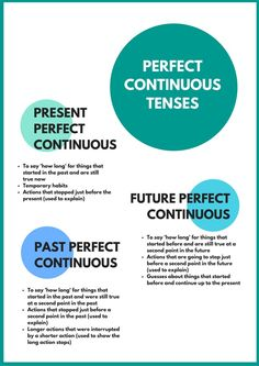 Perfect English Grammar Plus: Terrific Tenses. Verbal Tenses, English Grammar Tenses, English Verbs, Learn English Grammar, English Writing Skills, Learn English Words, English Language Learning, English Vocabulary, Teaching English