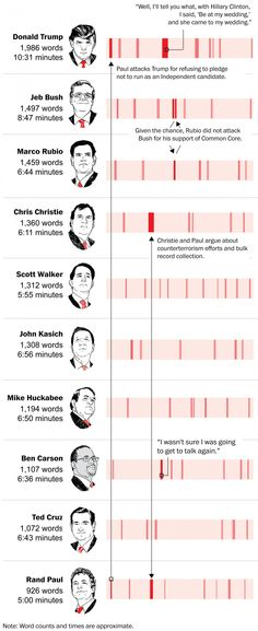 The GOP debate, charted word by word - The Washington Post