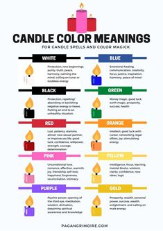 Candle Color Meanings: A Guide to Color Magick Every color candle has a different meaning. Discover the right one for your intention, whether you're doing candle magic or color magic or simply trying to manifest a new reality. Jar Spells, Magick Spells, Candle Spells, Candle Magic, Healing Spells, Witch Spell Book, Witchcraft Spell Books, Witchcraft Meaning, Green Witchcraft