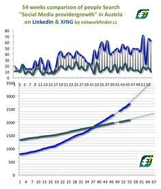 Der MultiplikatorInnen Trend in Österreich spricht weiterhin stabil für #LinkedIn. Wie es bei einem Trend so ist: Das Wachstum hat in den 17 Wochen seit dem Schnittpunkt vom 24.05.2012 sogar stark zugelegt. So ist das mit der Mathematik ;-)