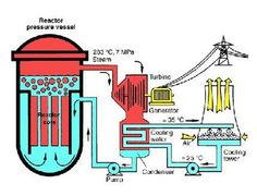 How nuclear power works electrical energy and nuclear power recent decisions and information coming out of congressional hearings indicate that the new nuclear power plant ccuart Choice Image